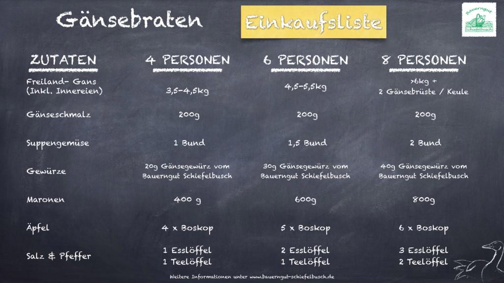Rezepte_Gänsebraten_Einkaufsliste